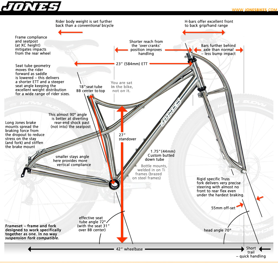 Jones Bike Build Cost